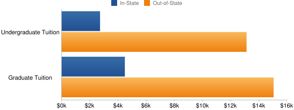 Appalachian State University Tuition Costs