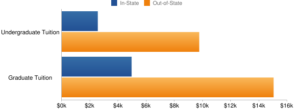 Colorado State University-Pueblo Tuition Costs