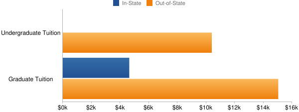 California State University-Sacramento Tuition Costs