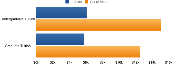 University of Wisconsin-Oshkosh Tuition Costs