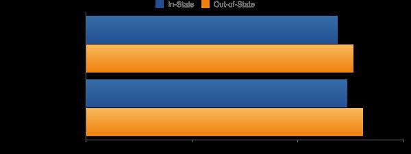 Granite State College Tuition Costs