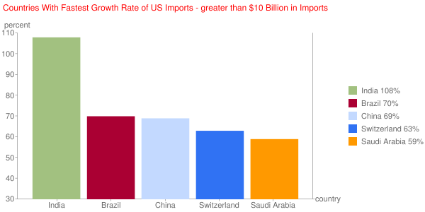 Countries With Fastest Growth Rate of US Imports - greater than $10 Billion in Imports