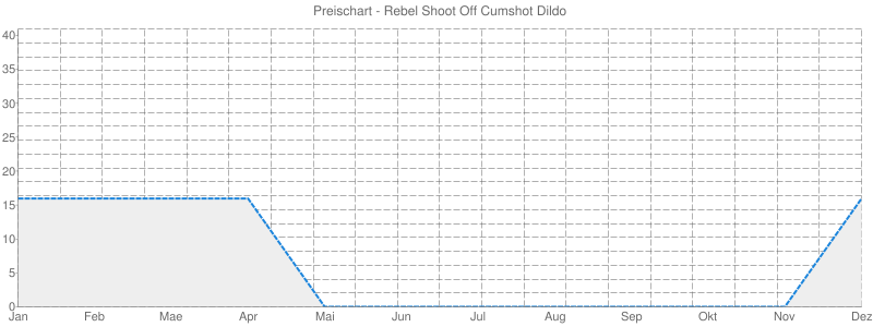 Preischart - Rebel Shoot Off Cumshot Dildo