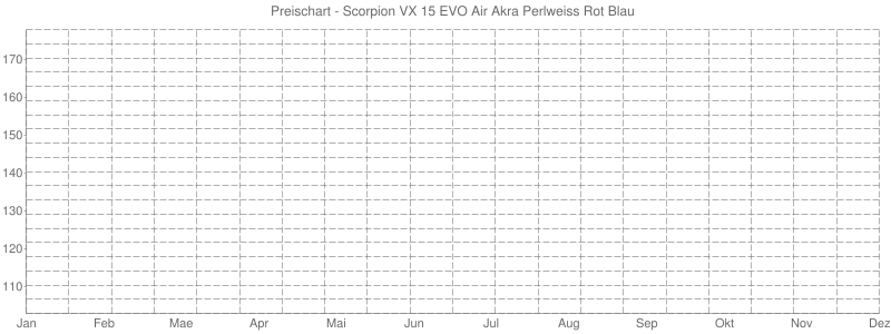 Preischart - Scorpion VX 15 EVO Air Akra Perlweiss Rot Blau