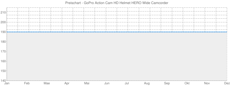 Preischart - GoPro Action Cam HD Helmet HERO Wide Camcorder