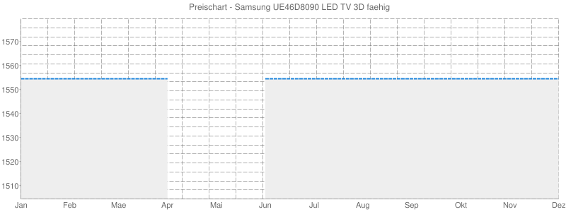 Preischart - Samsung UE46D8090 LED TV 3D faehig