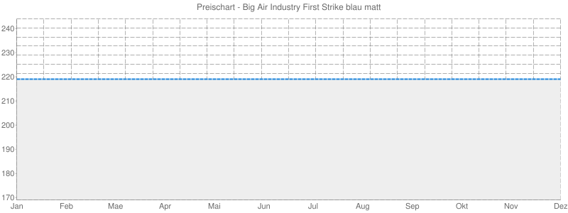 Preischart - Big Air Industry First Strike blau matt
