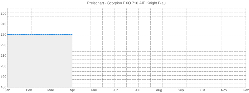 Preischart - Scorpion EXO 710 AIR Knight Blau