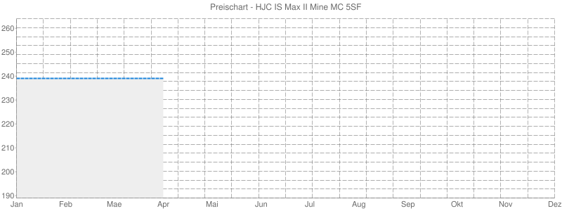 Preischart - HJC IS Max II Mine MC 5SF