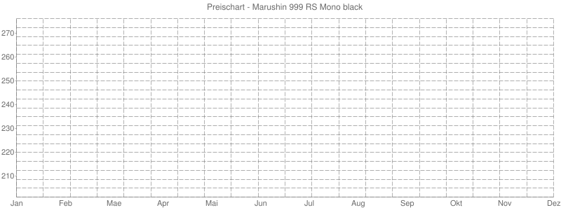 Preischart - Marushin 999 RS Mono black