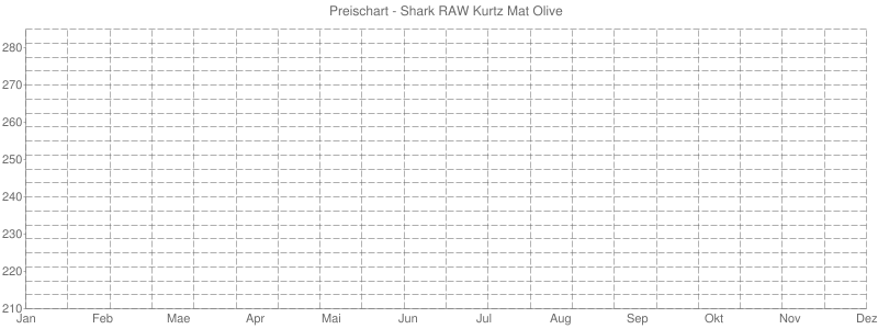 Preischart - Shark RAW Kurtz Mat Olive