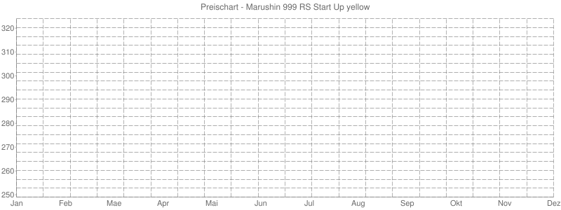 Preischart - Marushin 999 RS Start Up yellow