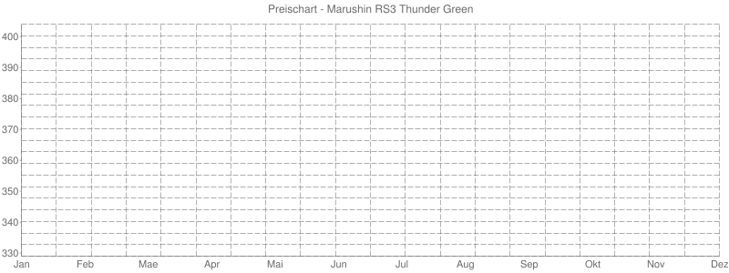 Preischart - Marushin RS3 Thunder Green