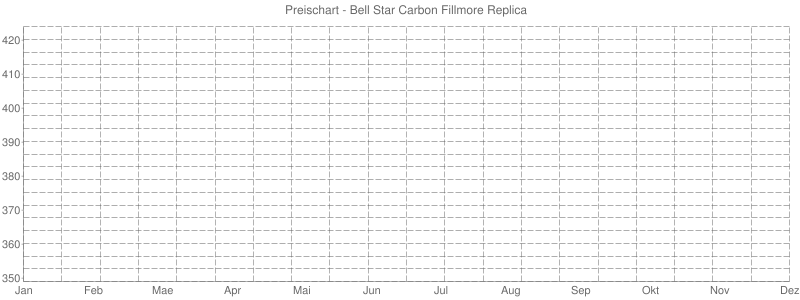 Preischart - Bell Star Carbon Fillmore Replica