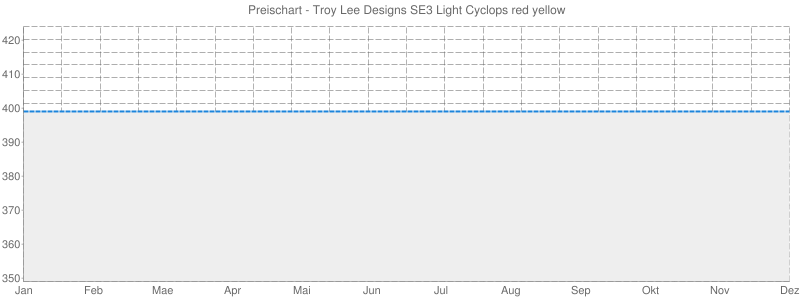 Preischart - Troy Lee Designs SE3 Light Cyclops red yellow