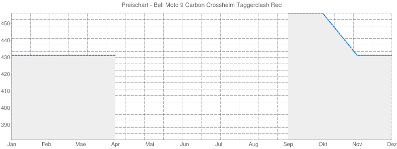 Preischart - Bell Moto 9 Carbon Crosshelm Taggerclash Red
