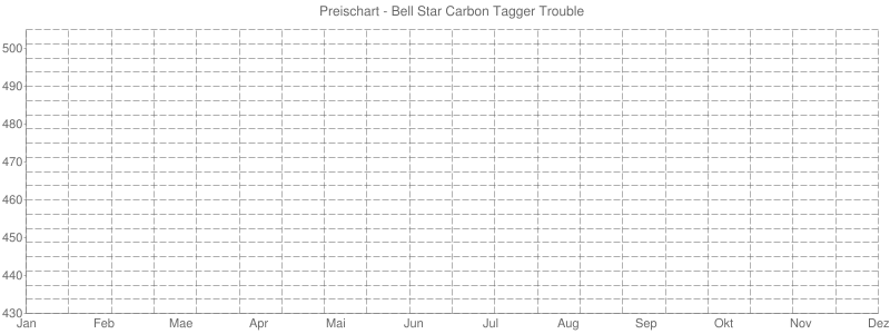Preischart - Bell Star Carbon Tagger Trouble