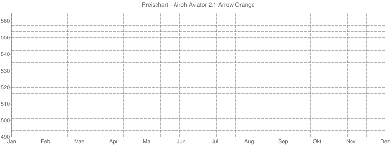 Preischart - Airoh Aviator 2.1 Arrow Orange