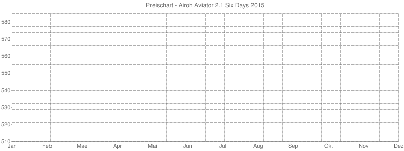 Preischart - Airoh Aviator 2.1 Six Days 2015