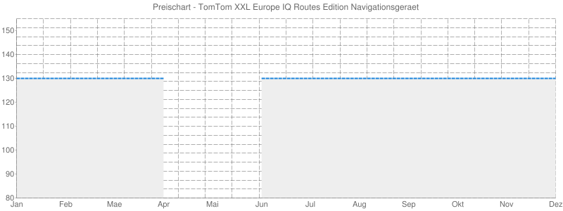Preischart - TomTom XXL Europe IQ Routes Edition Navigationsgeraet