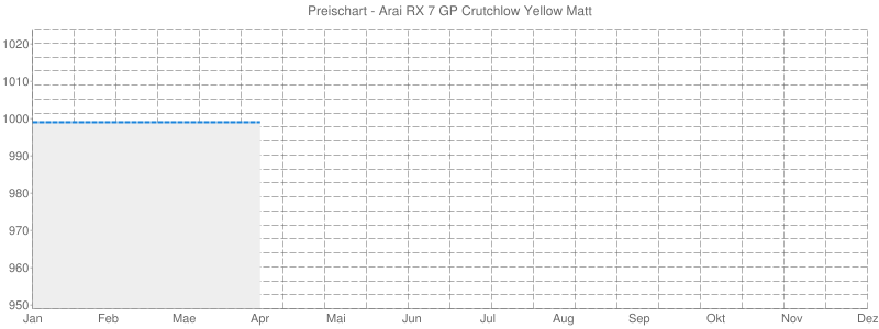 Preischart - Arai RX 7 GP Crutchlow Yellow Matt