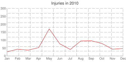 Injuries in 2010