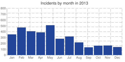 Incidents by month in 2013