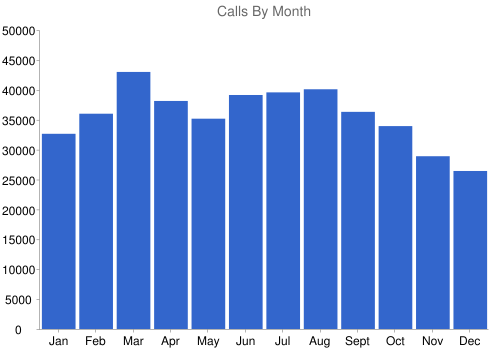 Calls By Month