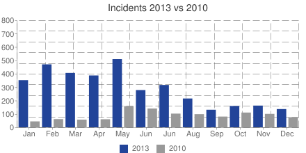 Incidents 2013 vs 2010