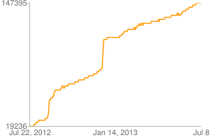 Chart?chxl=0: jul+22,+2012 jan+14,+2013 jul+8 1: 19236 147395&chxt=x,y&chd=s:aaaaaaaaabbbbcccccddddddddddddddeeeeefgjnnnooooppprrssssssssssssttuuutttuuuuuuuvvvvvvvvvvvvvwwwwwwwwxxxxxxxxxxxxyyyyyyyyzzzzzzzzzzaaaaaaabbbbbcccccddjnrrrrrrrsssssssssssssssssssssssssstttttuuuuvvvvvvvwwwwwwwwwwwwwxxwwxxxyyyyzyyyzzzyzzzzzzzzzzzzzzzz0000000000000001011111111111222222222222233333333333343443333444555555566666677777777888888999999999999&cht=lc&chs=300x200&