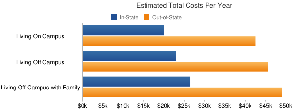 University of California-Davis Total Costs
