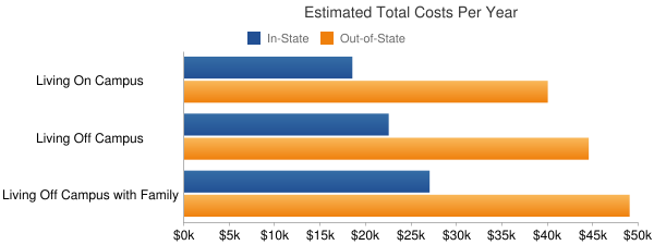 University of California-Berkeley Total Costs