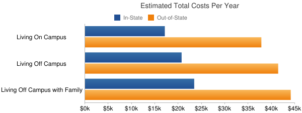University of California-Merced Total Costs