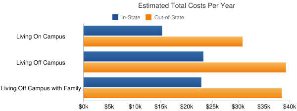 Massachusetts College of Art and Design Total Costs