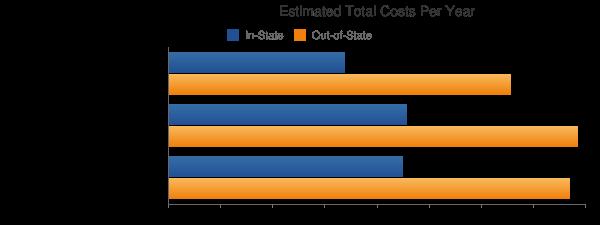 University of Rhode Island Total Costs