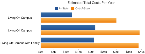 Georgia State University Total Costs