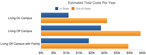 University of Washington-Seattle Campus Total Costs