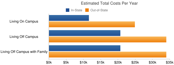 University of Delaware Total Costs