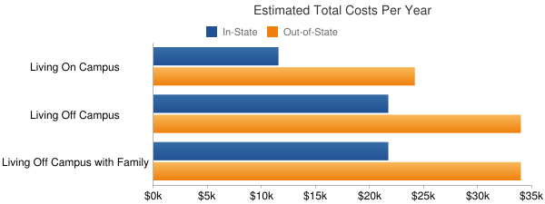 Virginia Commonwealth University Total Costs