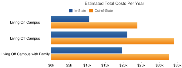 Portland State University Total Costs