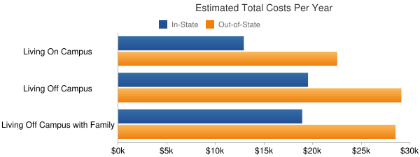 Wayne State University Total Costs