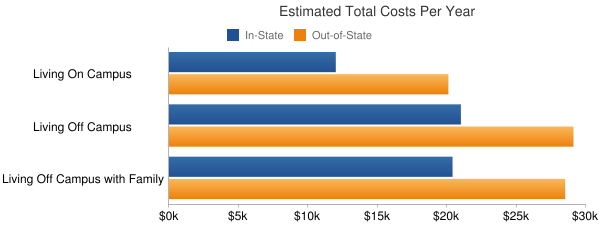 Texas Southern University Total Costs