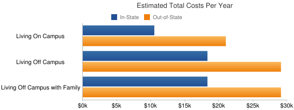 Western Oregon University Total Costs