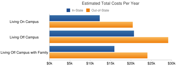 University of South Carolina-Upstate Total Costs