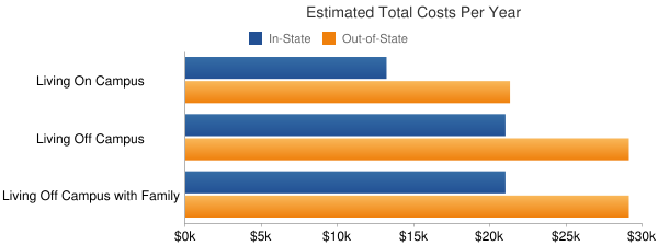 University of Pittsburgh-Titusville Total Costs