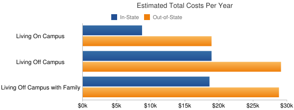 California State University-Long Beach Total Costs