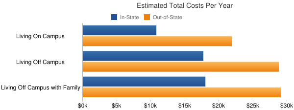 Arizona State University Total Costs