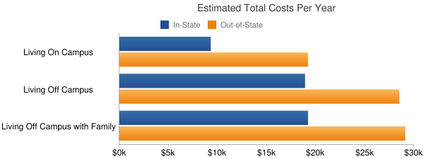 San Diego State University Total Costs
