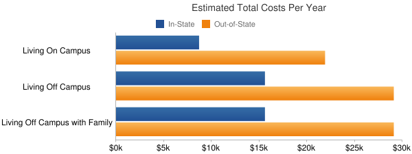 University of Central Florida Total Costs