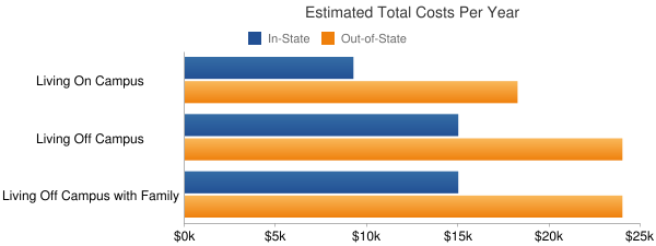 New Mexico Institute of Mining and Technology Total Costs